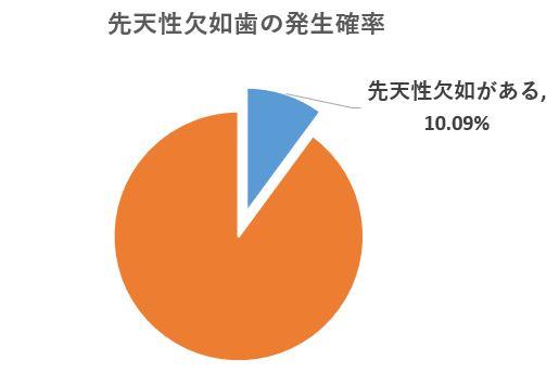 港南台の歯医者 港南台パーク歯科クリニック 「先天性欠如歯」は早期発見が大切 日本小児歯科学会の調査結果